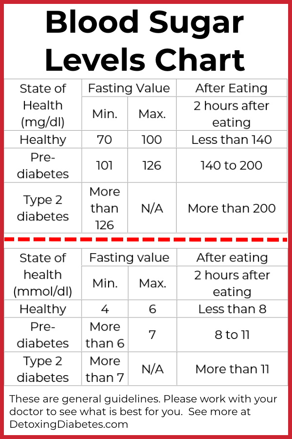 Printable blood sugar levels chart