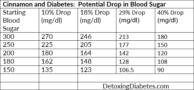Cinnamon and diabetes: Potential drops in blood sugar